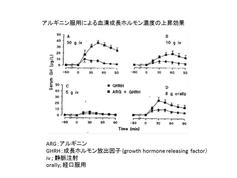 アルギニン服用による血清成長ホルモン濃度の上昇効果