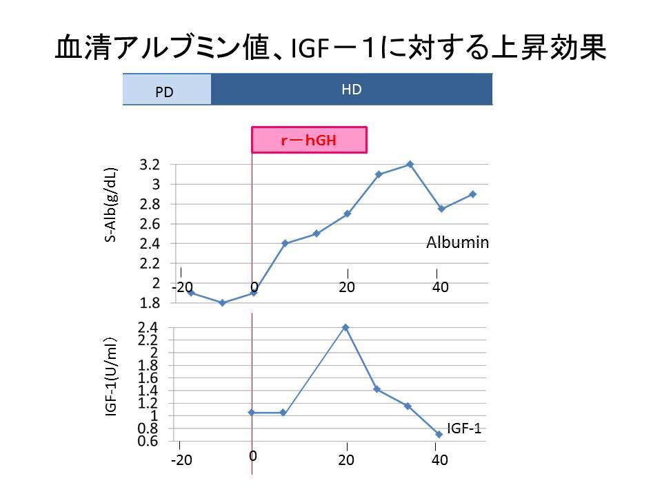 血清アルブミン値、IGF-1に対する上昇効果